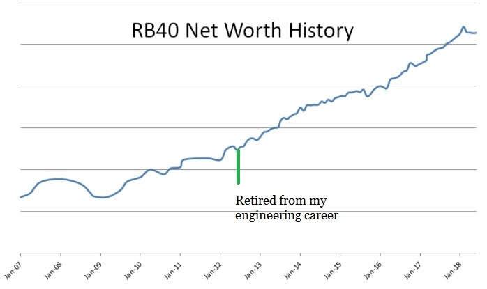 RB40 net worth