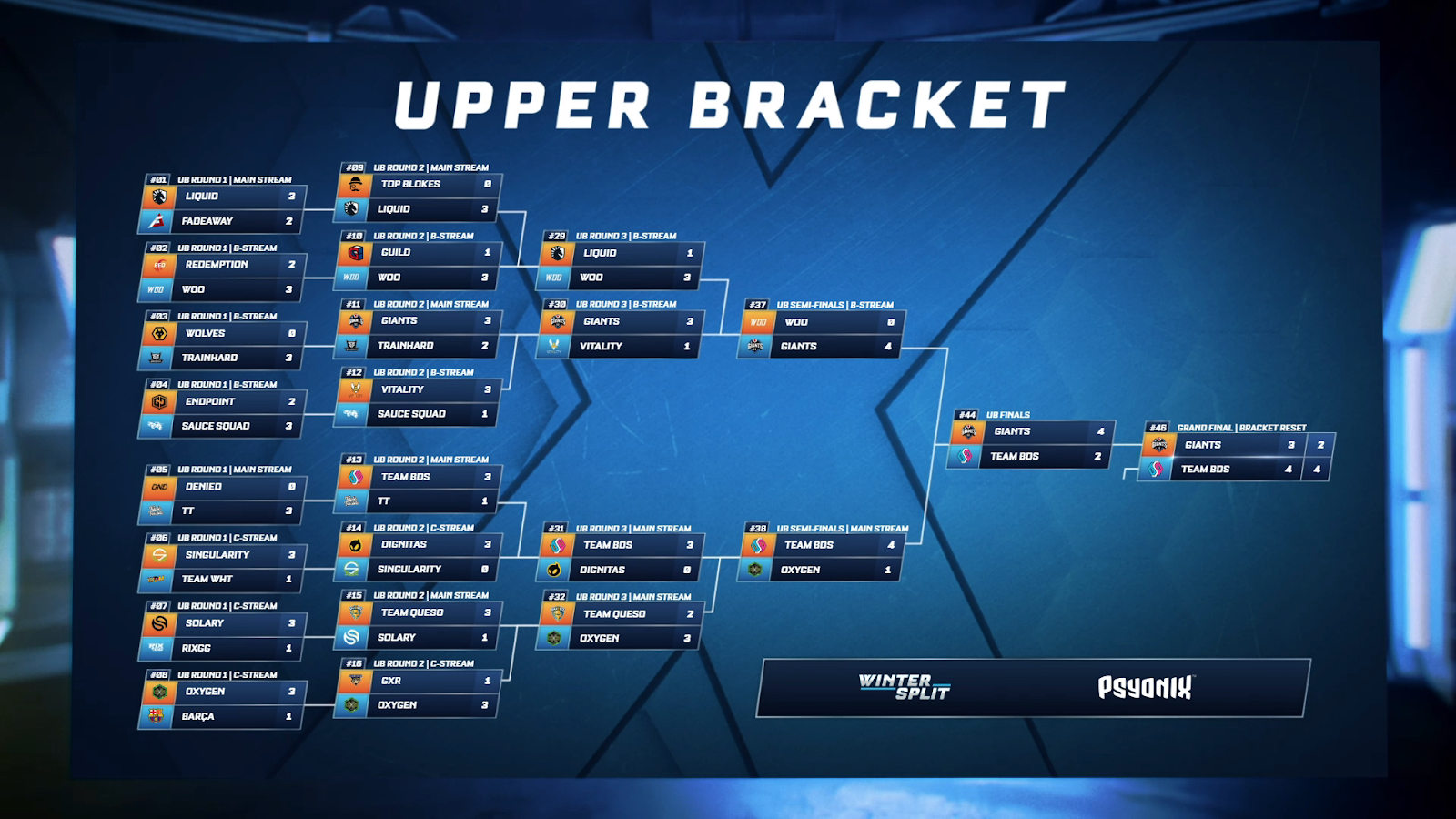 eu regional upper bracket