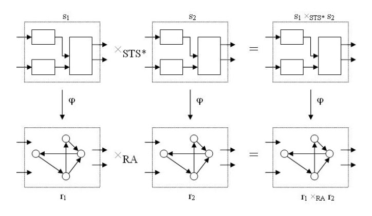 Photo: The second paper was about models for distributed control systems.