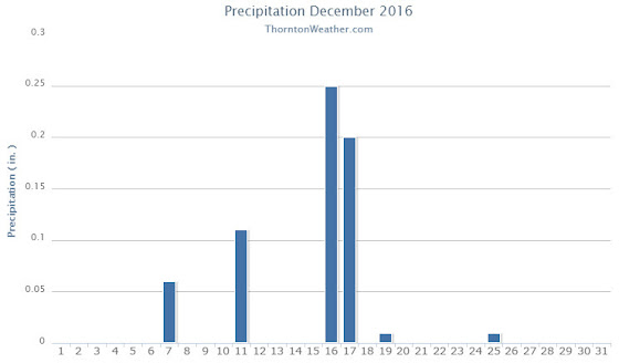Thornton, Colorado's December 2016 precipitation summary. (ThorntonWeather.com)
