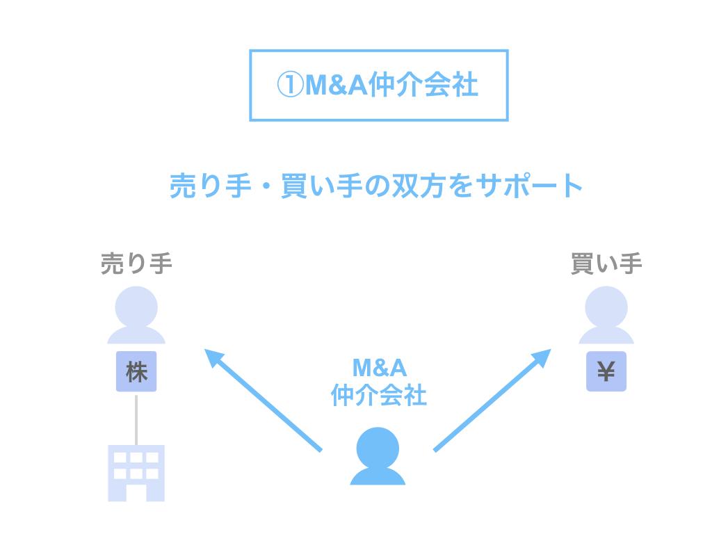 M&A仲介会社の立場・役割