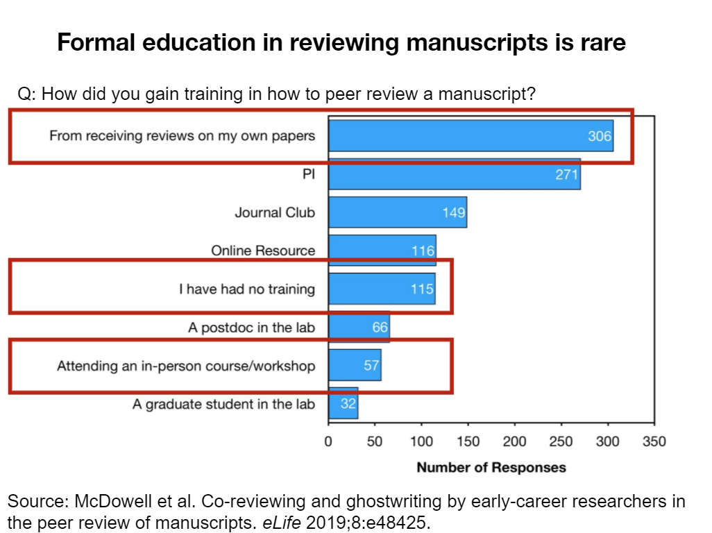 Formal education in reviewing manuscripts is rare Source: McDowell et al. Co-reviewing and ghostwriting by early-career researchers in the peer review of manuscripts. eLife 2019;8:e48425.