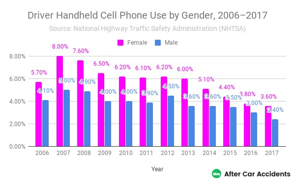 Handheld Cell Phone Use by Gender
