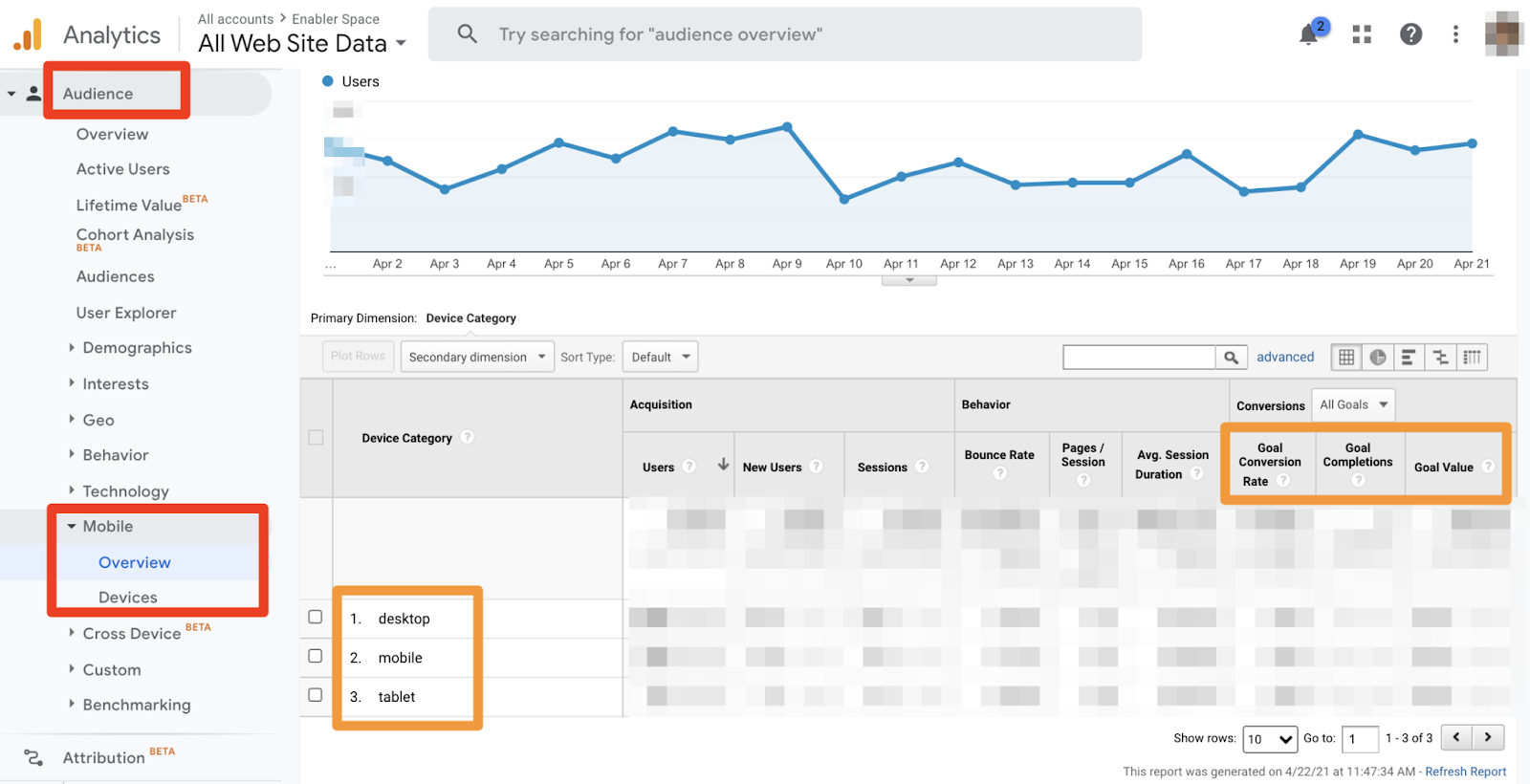 Google Analytics Mobile Device Conversion Rate