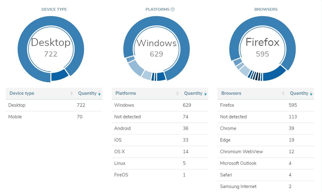 báo cáo đặc biệt là phương pháp thu thập dữ liệu khách hàng
