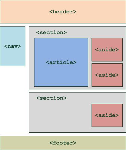 Esquema general HTML modelo de cajas web