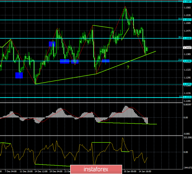 Analysis of EUR / USD Divergences for January 16. The pair is preparing at least to roll back