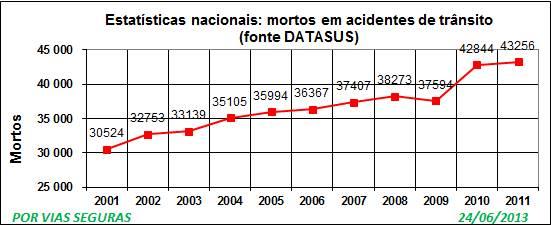 obitos 2002a2011