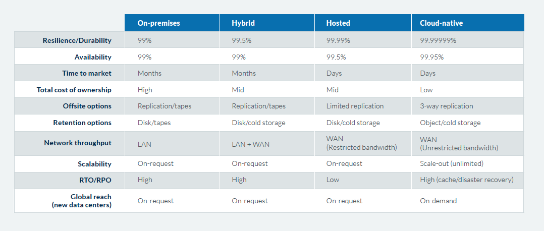 Cloud-native data protection offers much lower TCO, greater resiliency, and more features than competing architectures. Source: Druva