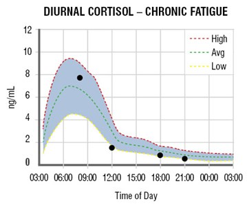 Cortisol Fluctuations
