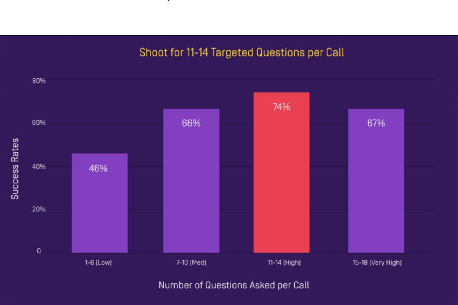 the ideal number of targeted questions per sales call.