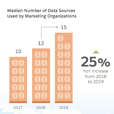 Graph showing median number of data sources used by marketing organizes: 2017 = 10, 2018 = 12, 2019 = 15.