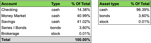 Allocation of my assets at the start of my journey to retirement and financial independence through passive income.