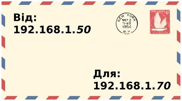 IP-адреси