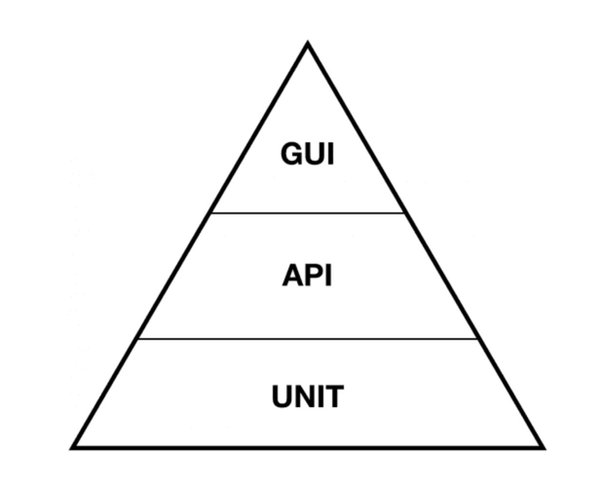 Rest Assured API Testing Tutorial