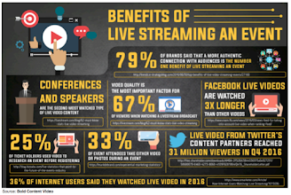Benefits of Live Streaming An Event