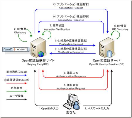 openid_process