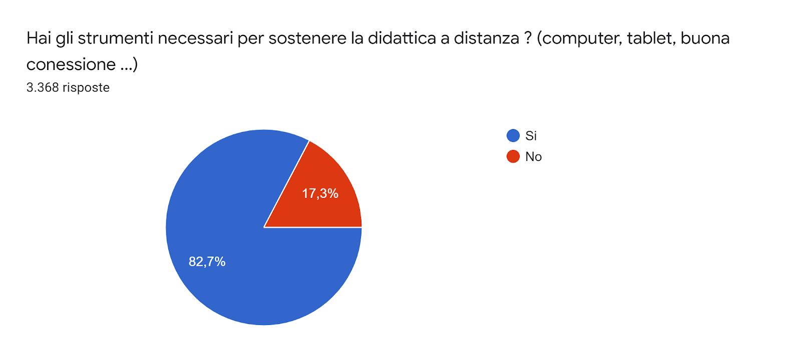 Grafico delle risposte di Moduli. Titolo della domanda: Hai gli strumenti necessari per sostenere la didattica a distanza ? (computer, tablet, buona conessione ...). Numero di risposte: 3.368 risposte.