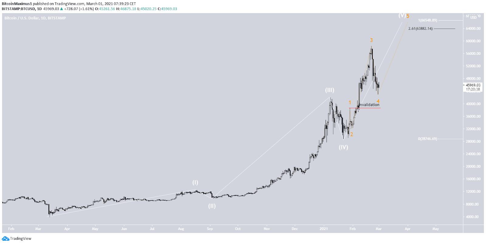 Bitcoin Preis Langzzeitwellenanalyse