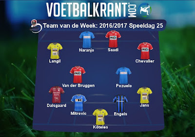 Heel wat spelers van Waasland-Beveren en Kortrijk in ons Team van de Week!