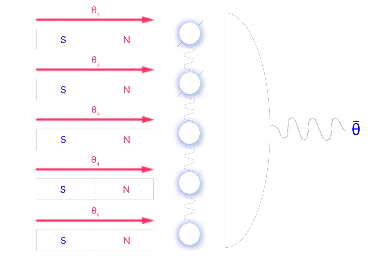 A network of entangled sensors estimates the average θ̄ of a set of parameters θ1 through θ5