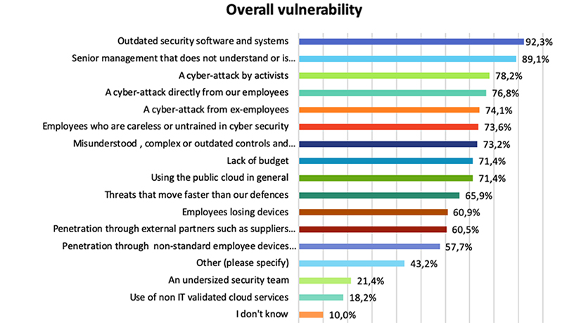 """*Image sourced from """"The State of Enterprise Security in South Africa 2019"""" report."""