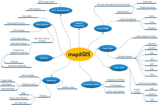 Mapit GIS - Map Data Collector & Measurements 6.9.2Core screenshots 16