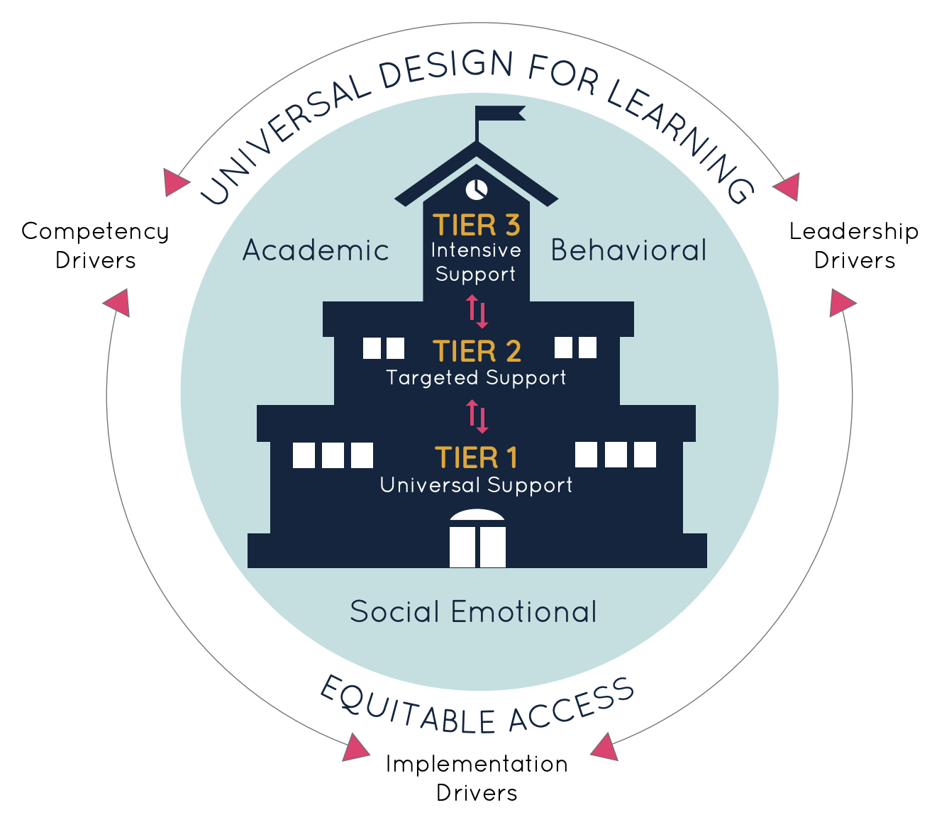 MTSS graphicCaption: 2019, Massachusetts Multi-Tiered System of Support Visual,Massachusetts Department of Elementary and Secondary Education, Novak Educational Consulting, RECA