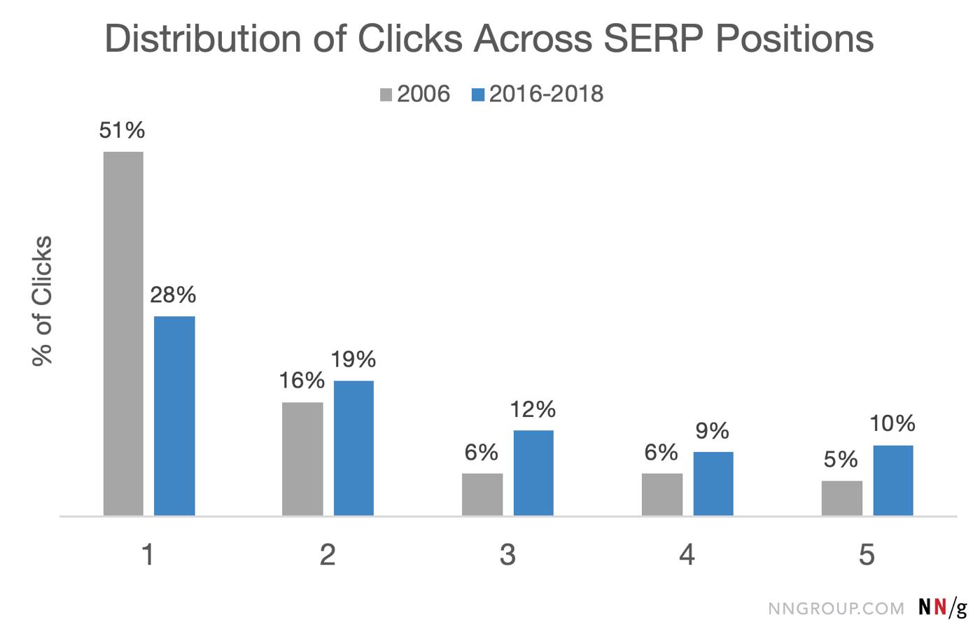 диаграмма распределения кликов по позициям поисковой выдачи 2006 - 2016 годы