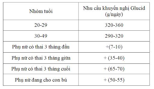 lam-sao-de-tang-du-can-cho-mot-thai-ky-khoe-manh