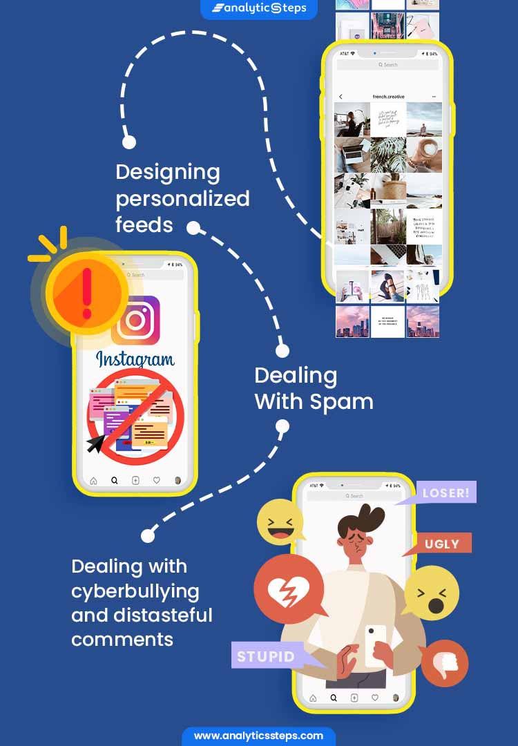 The image highlights where Instagram uses AI and Big Data which includes designing personalized feeds, dealing With spam, for dealing with cyberbullying and distasteful comments.