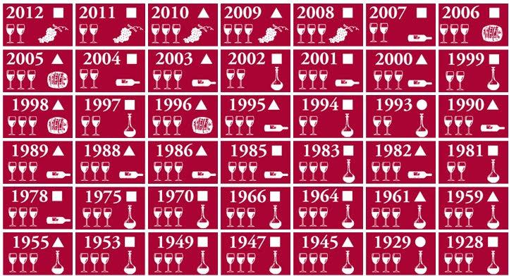 Год урожая и характеристика вина Бордо - винный гид по Бордо. Характеристика красного и белого (сухого и сладкого) вина Бордо за каждый год, лучшие годы вина Бордо, лучшие урожаи вина Бордо, вино Бордо лучшие годы, особенности вина от урожая Бордо, особенности вина от года в Бордо, вино Бордо, Бордо, гид по вину Бордо, вино Бордо, Бордо, Бордо Франция, Бордо путеводитель, гид по Бордо, французские вина, лучшие годы для вина, гид по Франции, путеводитель по Франции