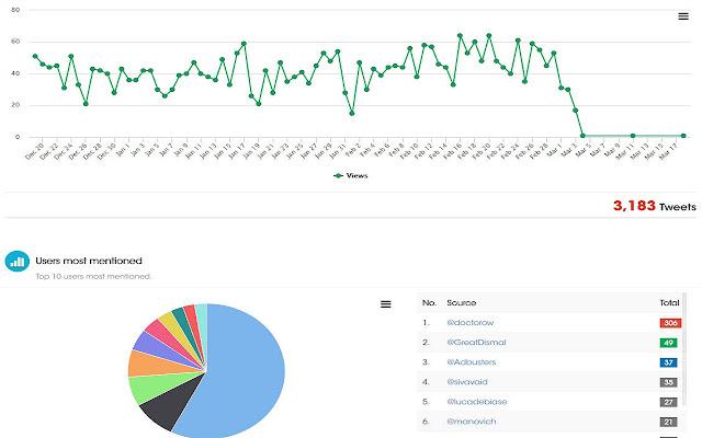Twitter Insights & Analytics