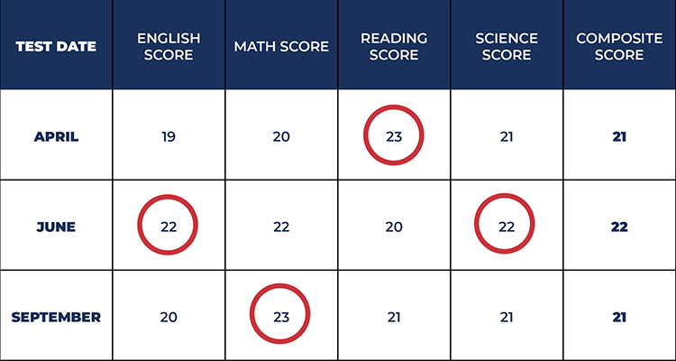 act superscore example