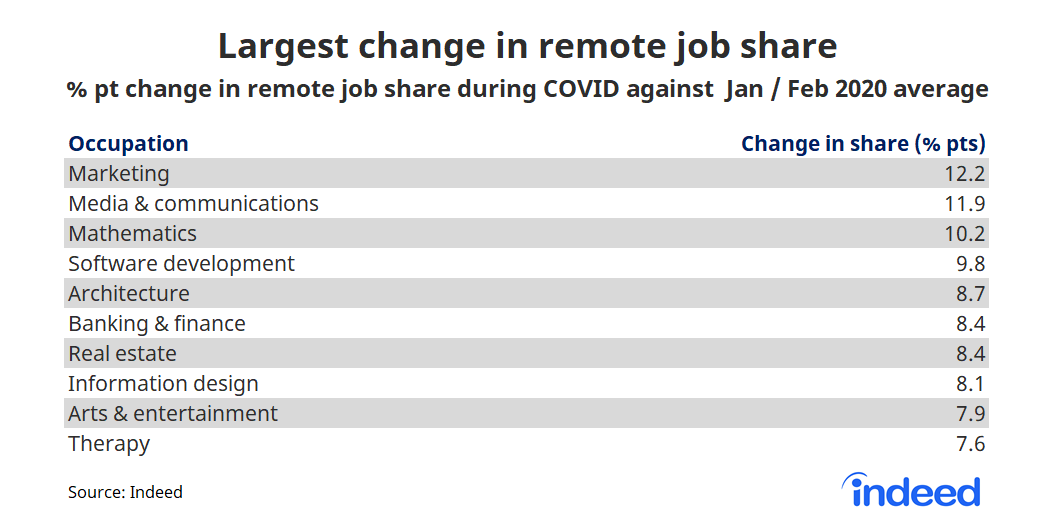 Table showing largest change in remote job share