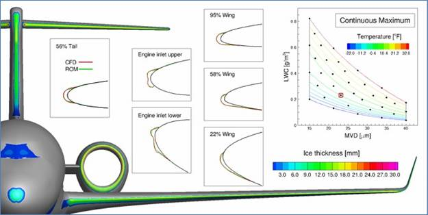 ANSYS Обычный самолет на высоте 16,404 футов, скорость: 268 KTAS и AoA 3,7 градуса CFD-тестирование на время экспозиции 25 минут, в «полном» APP C