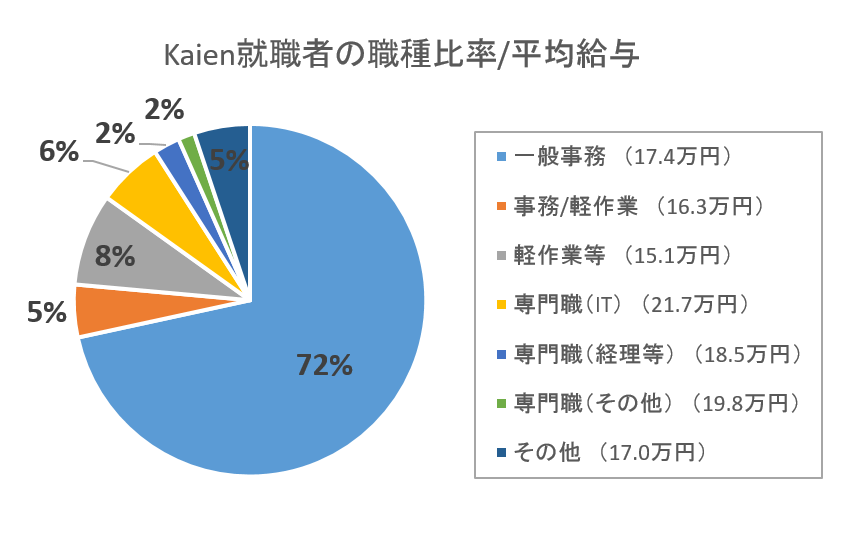 Kaien就職者の職種・平均給与の円グラフ