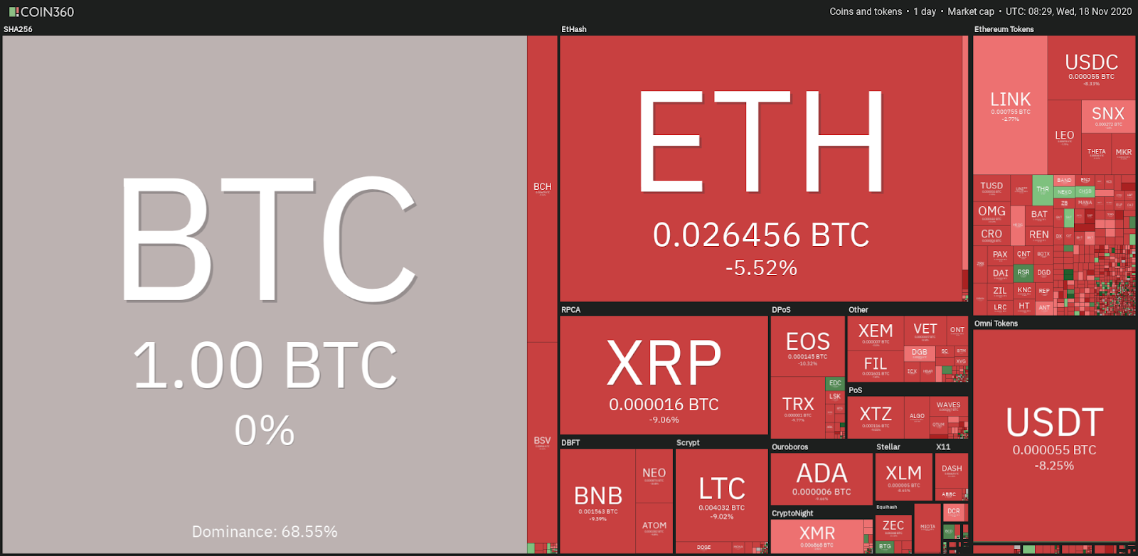 Top cryptocurrency prices - 11/18
