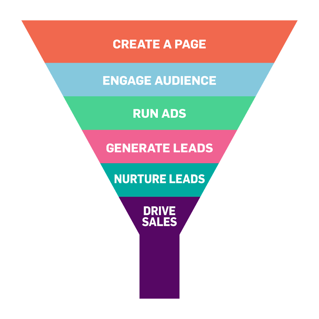 Brand Funnel Facebook Marketing
