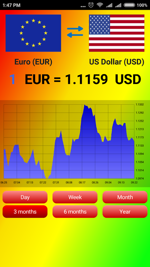 Easy forex exchange rate