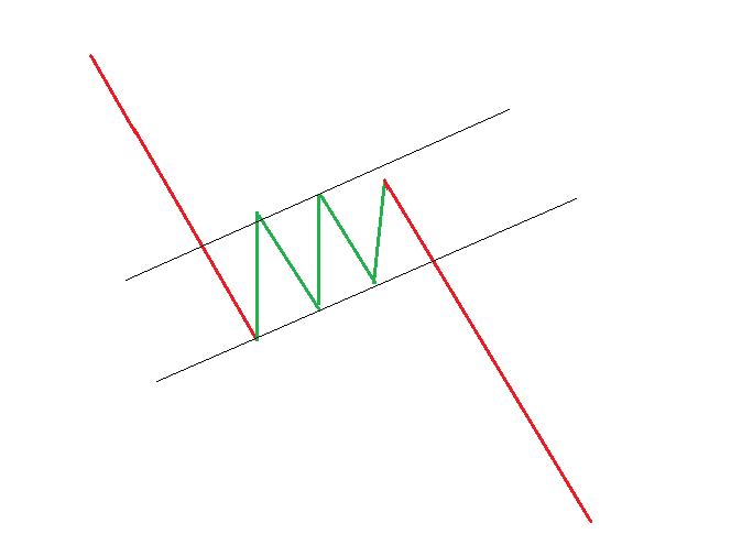 Bearish flag pattern.