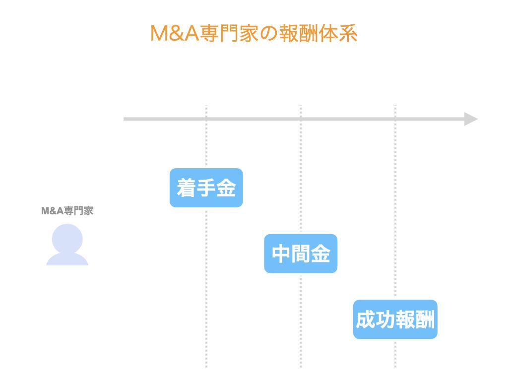 M&A専門家の報酬体系