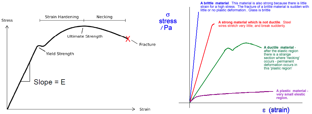 Stresses, Strains and Material Properties