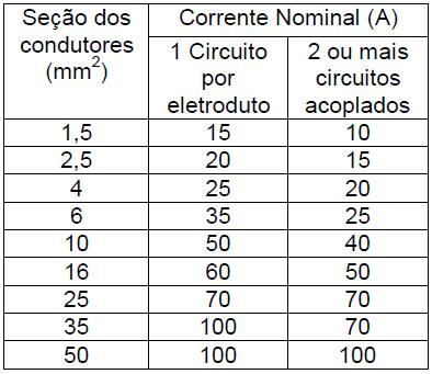 Tabela de DMT.