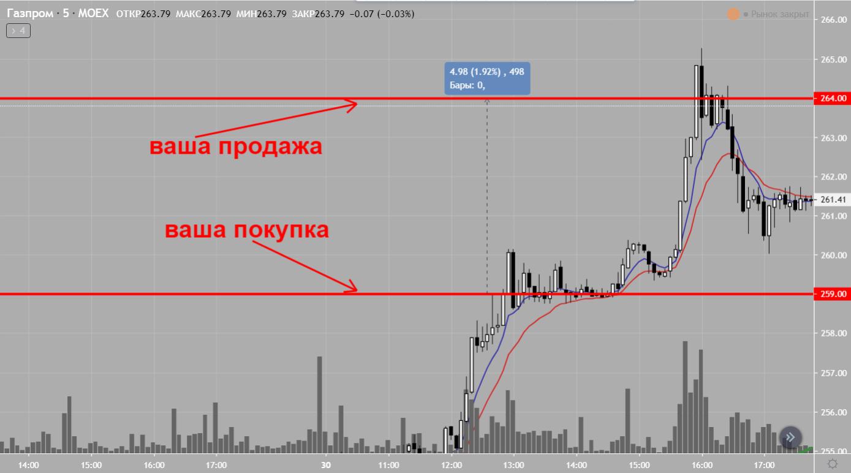 Спекуляции ценными бумагами Газпрома на рынке ценных бумаг