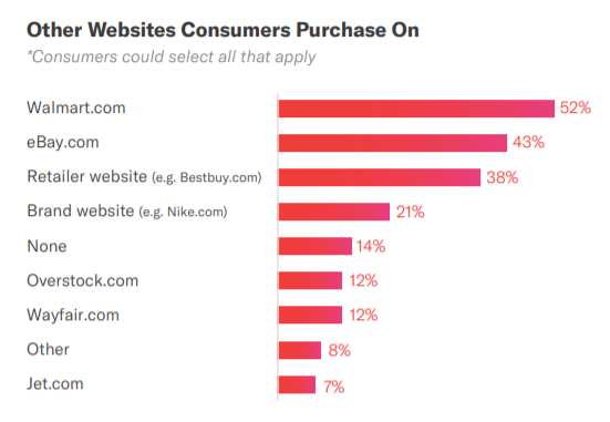 websites consumers purchase data