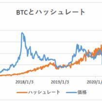 ハッシュレート分析によるビットコイン妥当価格は10,493ドル【フィスコ・ビットコインニュース】