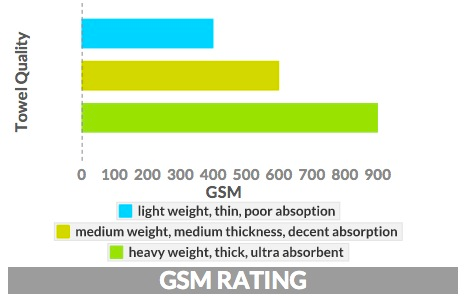 GSM Rating