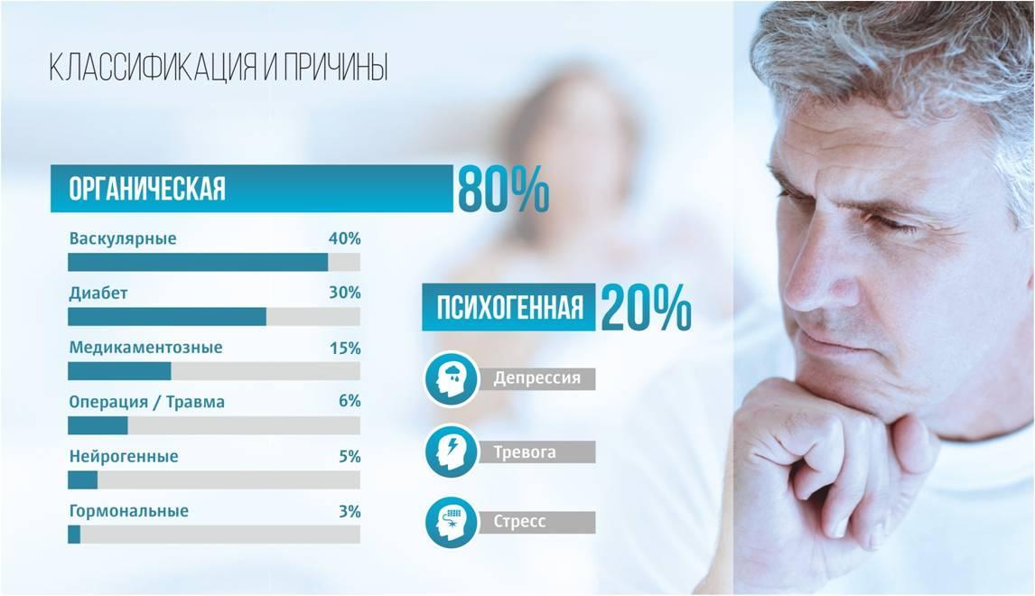 C:\Users\Martirosyan\AppData\Local\Microsoft\Windows\INetCache\Content.Word\классификация причин эректильной дисфункции.jpg