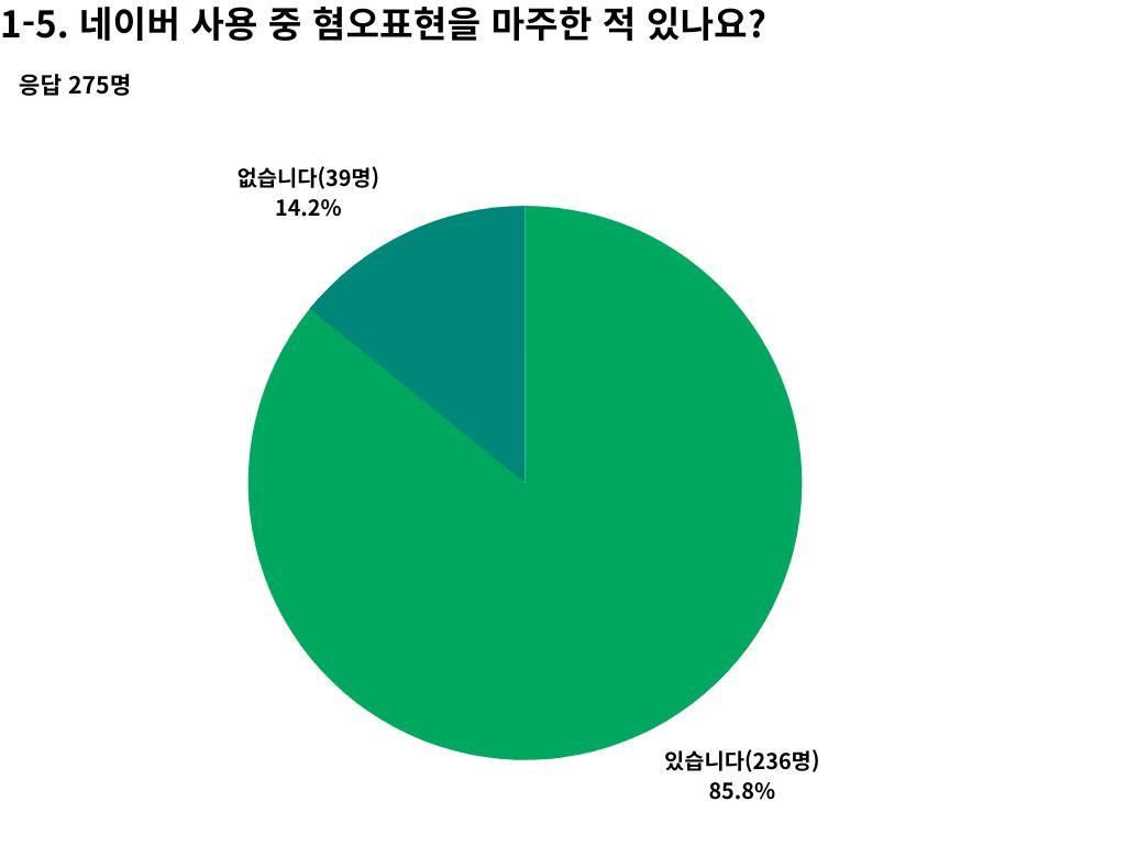 설문결과 항목 1-5의 원그래프 이미지